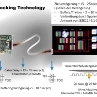 Was ist die Adaptive Clocking Technolgie™