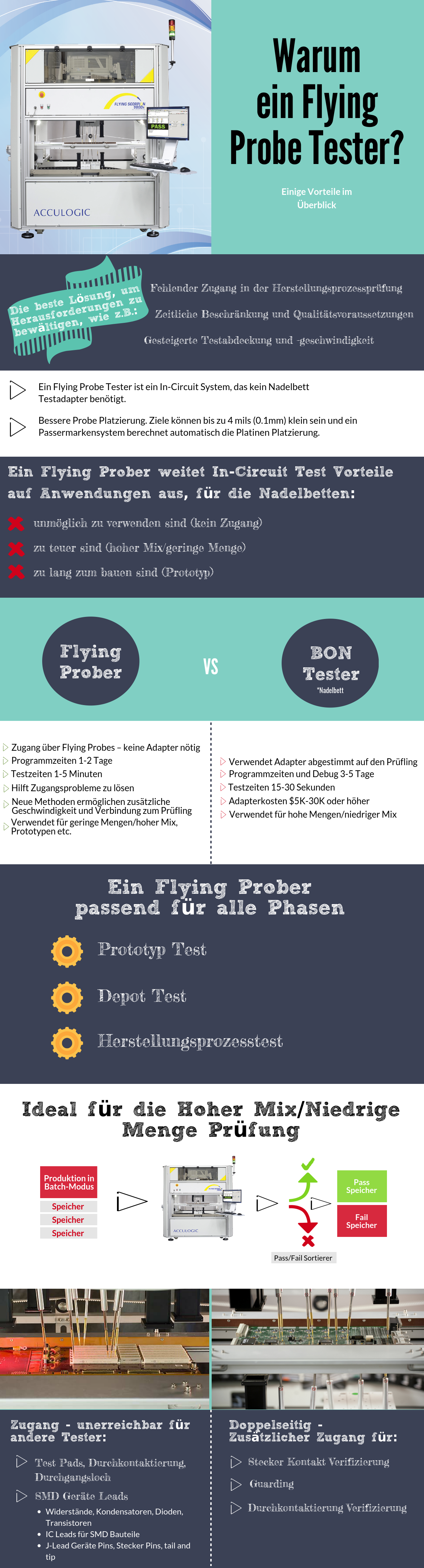 Flying Probe Infographic – Ein Überblick